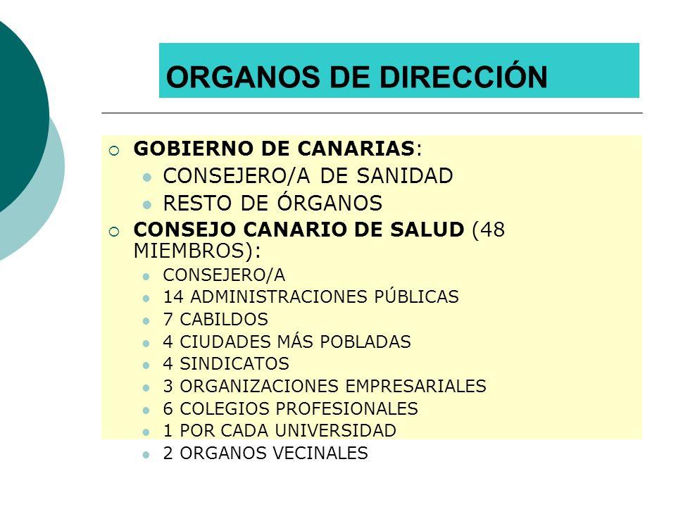 ORGANOS DE DIRECCIÓN CONSEJERO/A DE SANIDAD RESTO DE ÓRGANOS