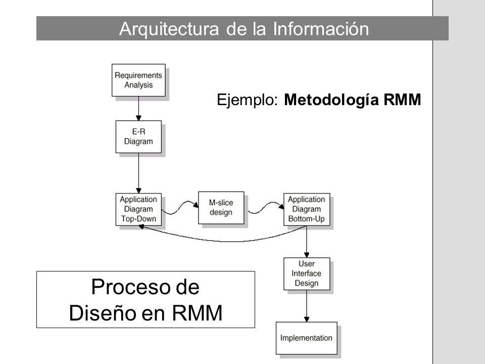 Proceso de Diseño en RMM
