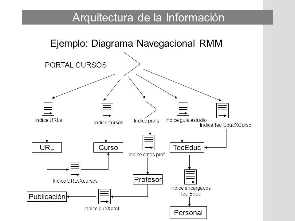 Ejemplo: Diagrama Navegacional RMM