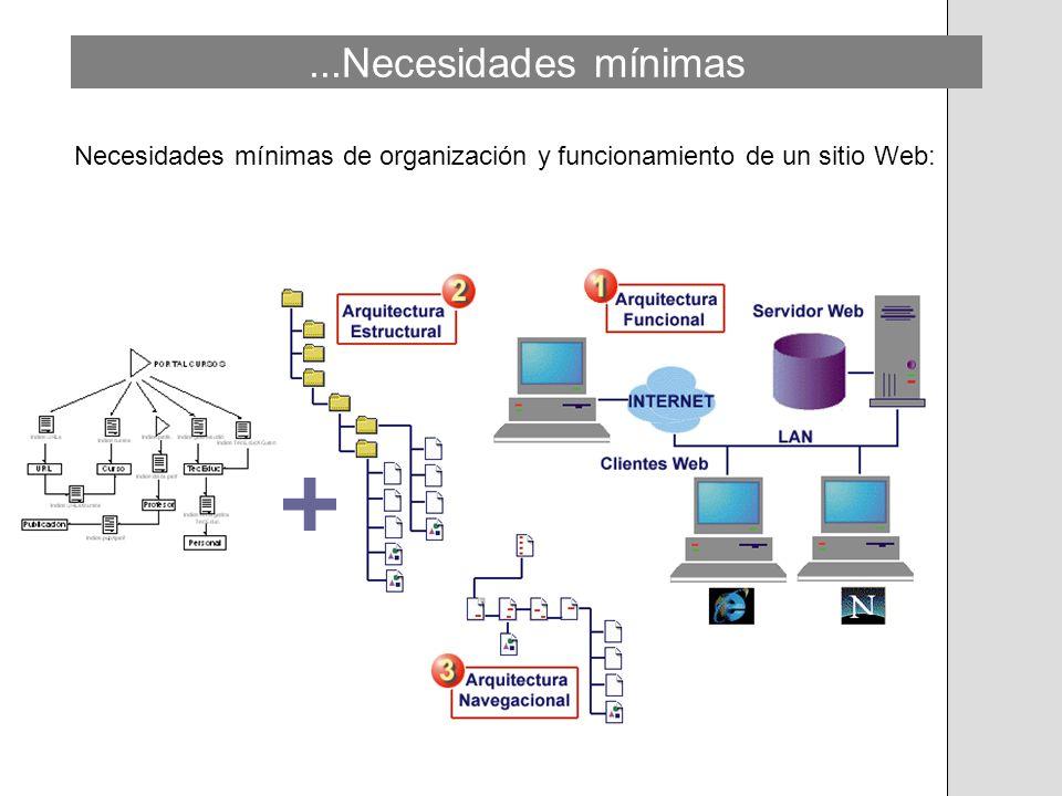 Necesidades mínimas de organización y funcionamiento de un sitio Web: