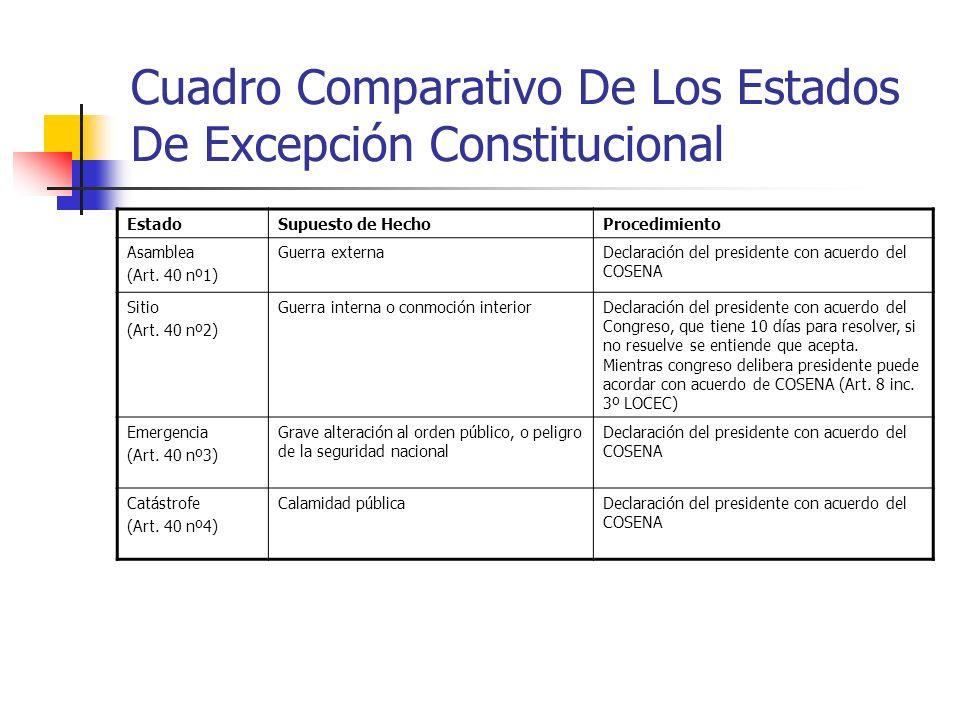 Cuadro Comparativo De Los Estados De Excepción Constitucional