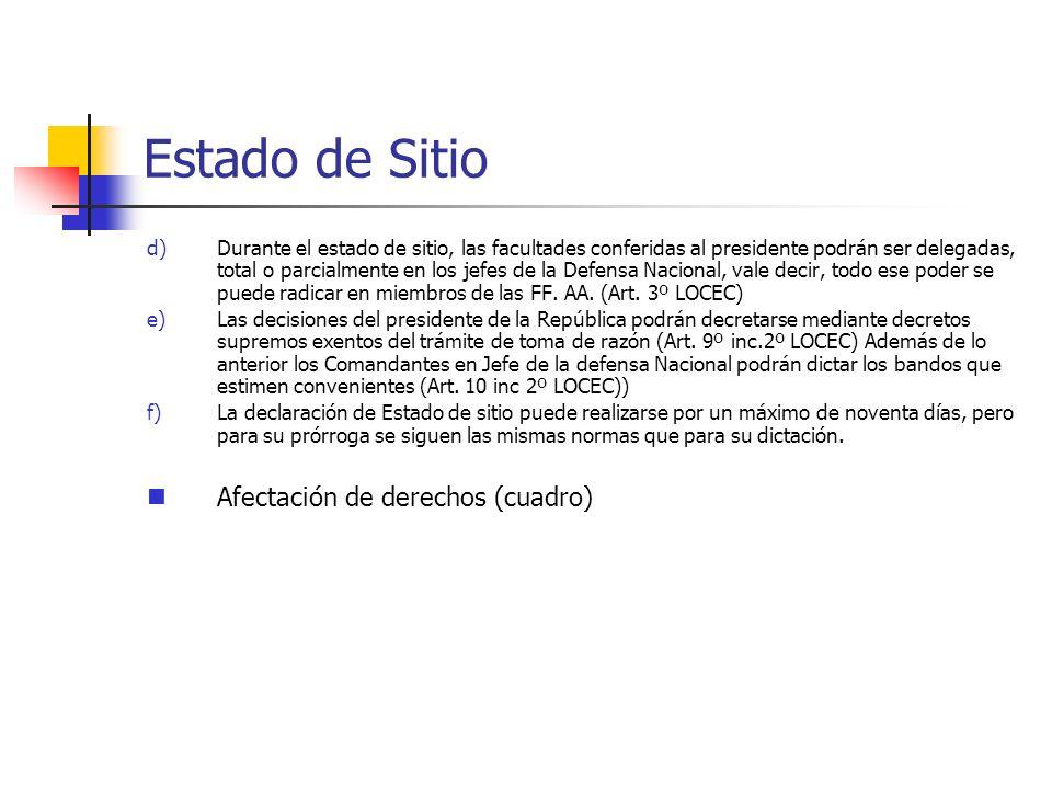 Estado de Sitio Afectación de derechos (cuadro)