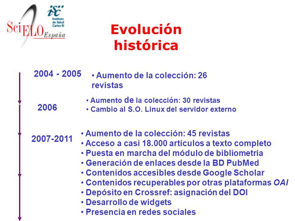 Evolución histórica 2004 - 2005 2006 2007-2011