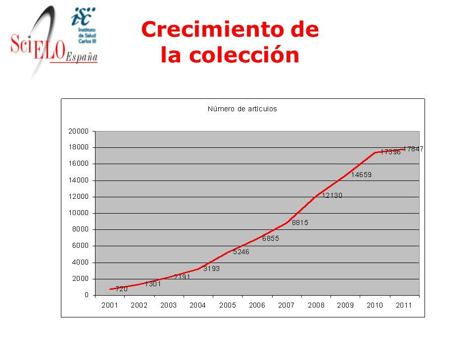 Crecimiento de la colección