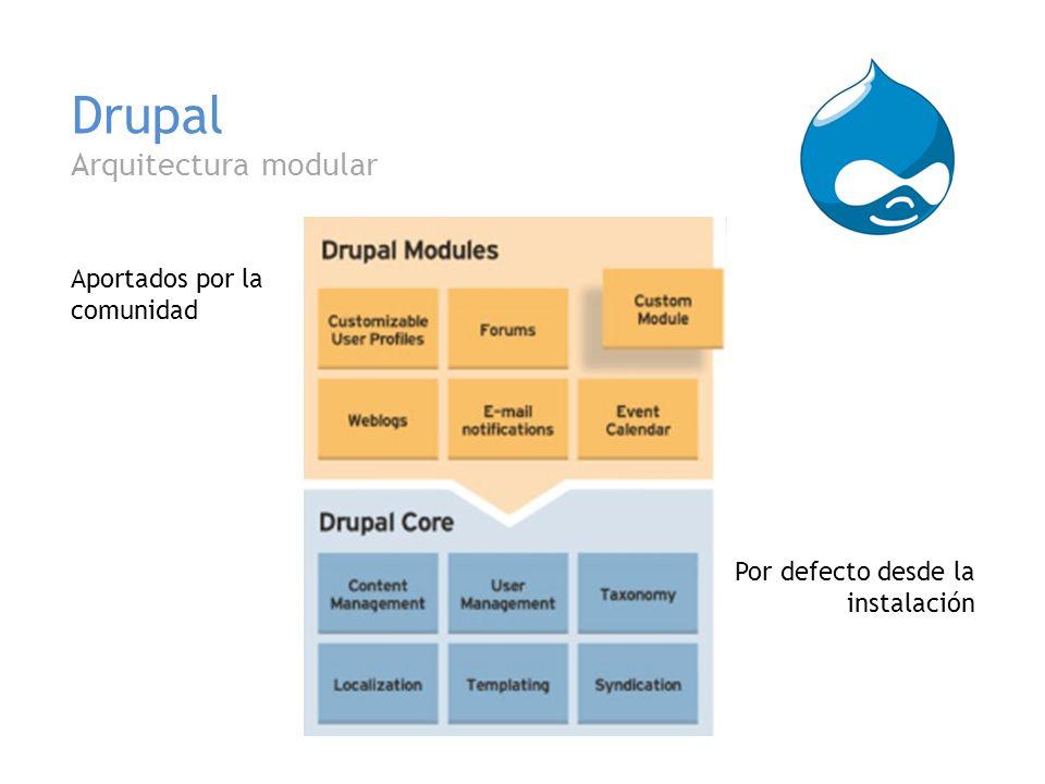 Drupal Arquitectura modular