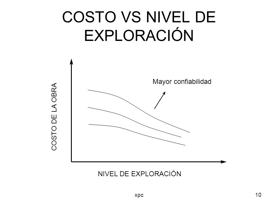 COSTO VS NIVEL DE EXPLORACIÓN
