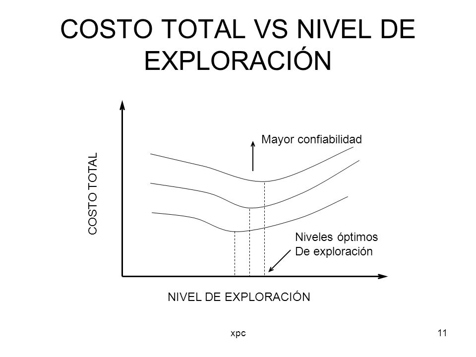 COSTO TOTAL VS NIVEL DE EXPLORACIÓN