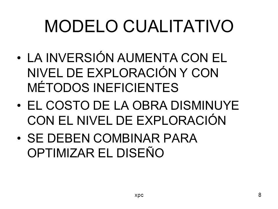MODELO CUALITATIVO LA INVERSIÓN AUMENTA CON EL NIVEL DE EXPLORACIÓN Y CON MÉTODOS INEFICIENTES.