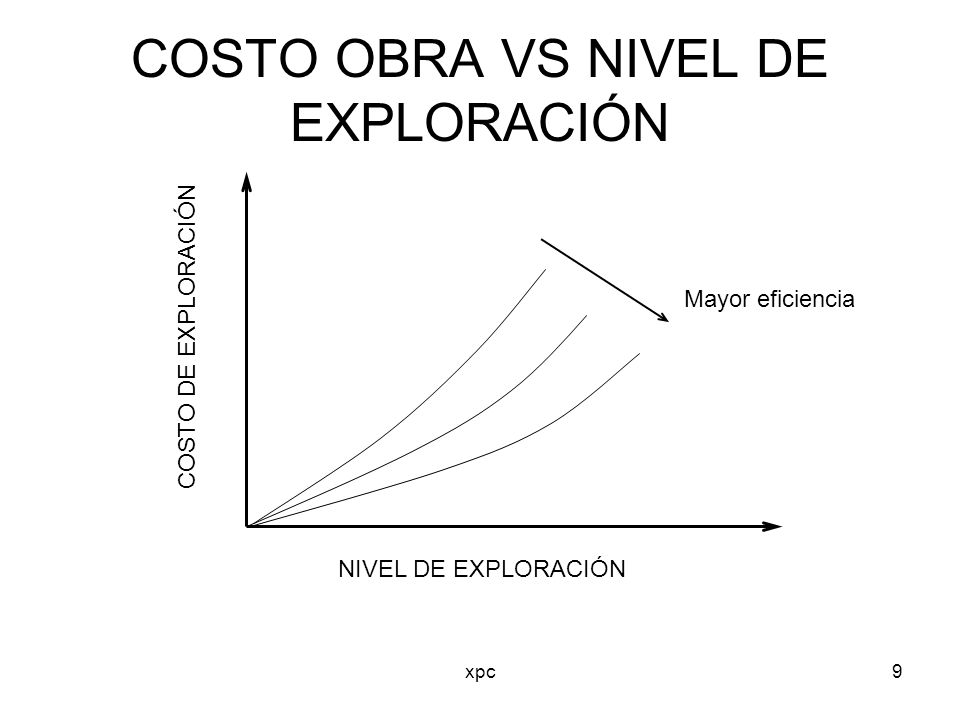 COSTO OBRA VS NIVEL DE EXPLORACIÓN