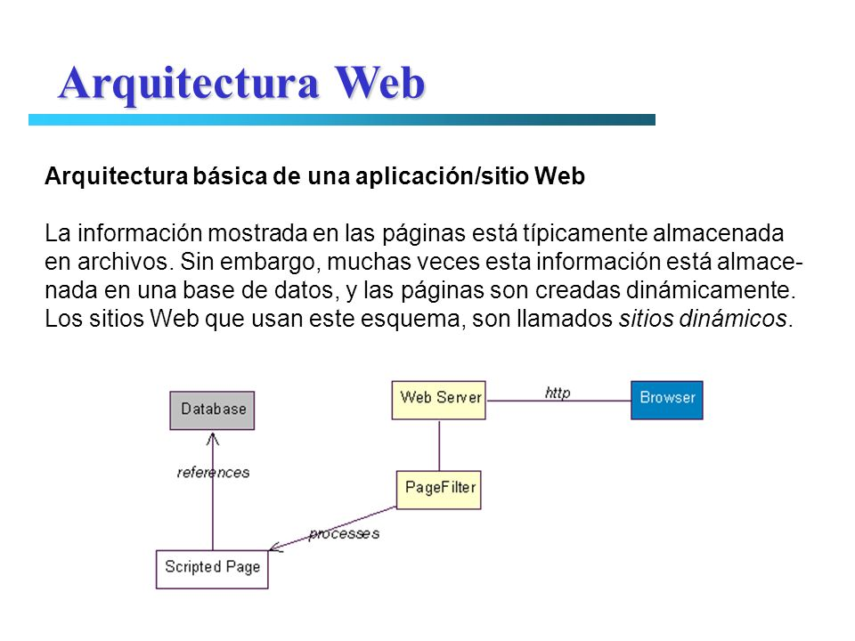Arquitectura Web Arquitectura básica de una aplicación/sitio Web