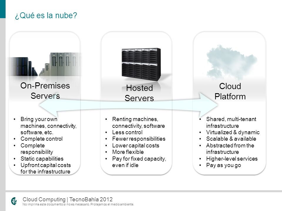 On-Premises Cloud Platform Hosted Servers Servers ¿Qué es la nube