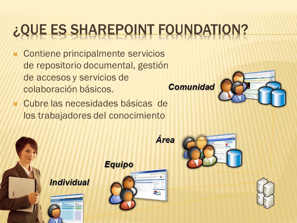 ¿Que es SharePoint FOUNDATION