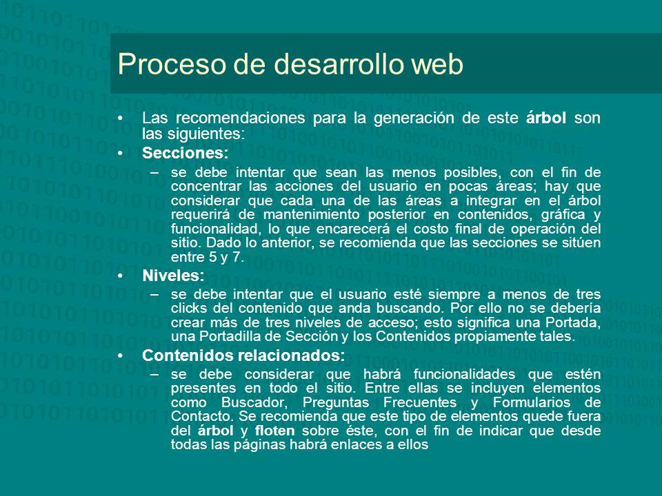 Proceso de desarrollo web