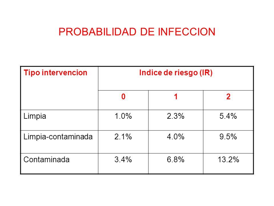 PROBABILIDAD DE INFECCION