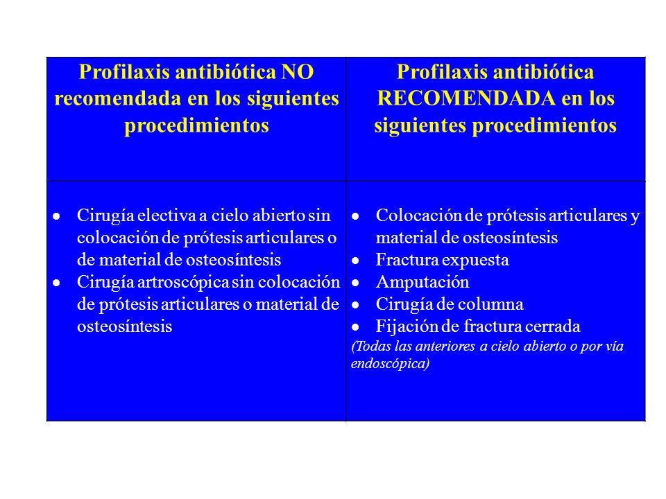 Profilaxis antibiótica NO recomendada en los siguientes procedimientos