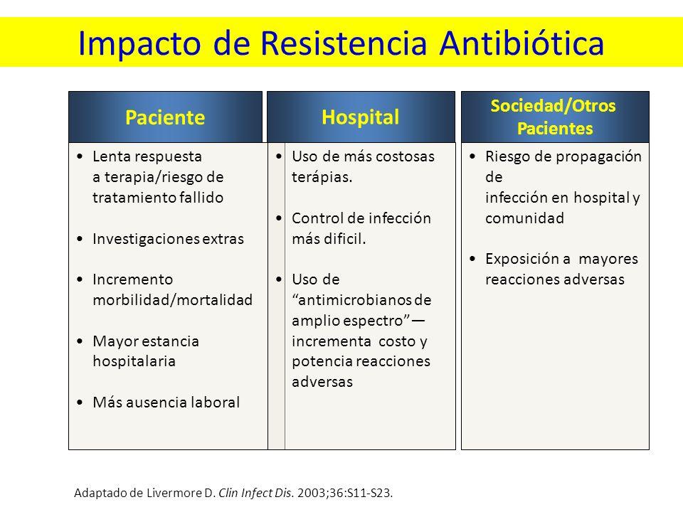Impacto de Resistencia Antibiótica