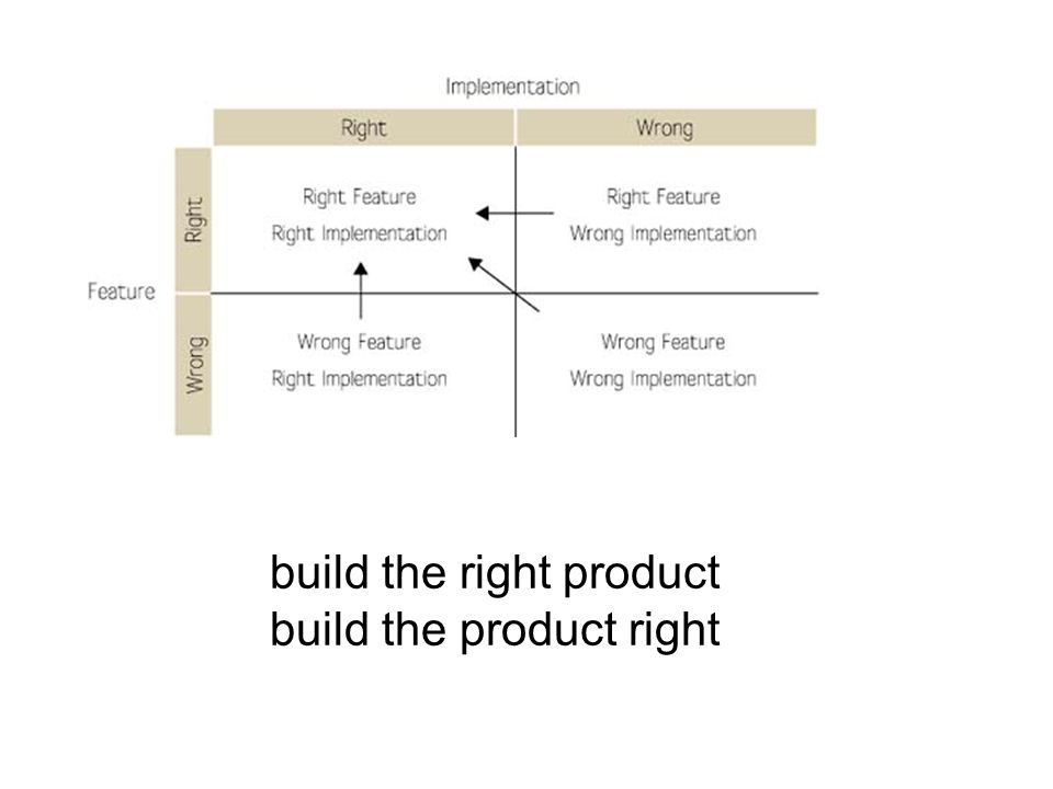 build the right product