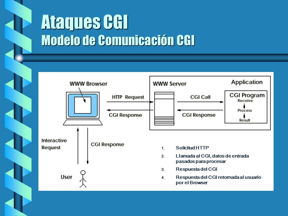 Ataques CGI Modelo de Comunicación CGI