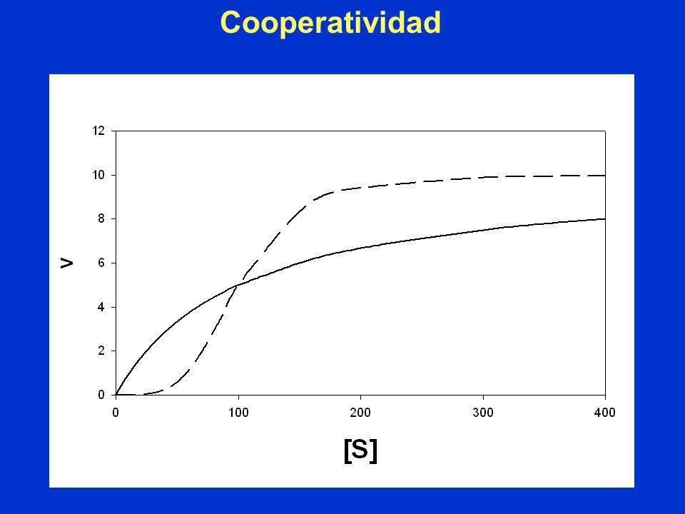 Cooperatividad