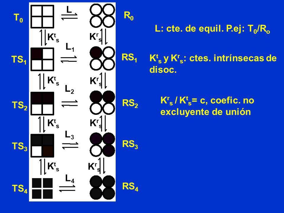 L R0. T0. L: cte. de equil. P.ej: T0/Ro. Kts. Krs. L1. RS1. TS1. Kts y Krs: ctes. intrínsecas de disoc.