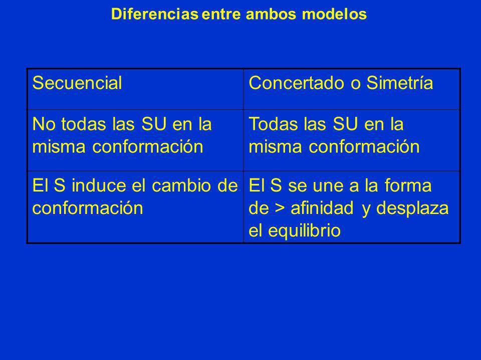 Diferencias entre ambos modelos