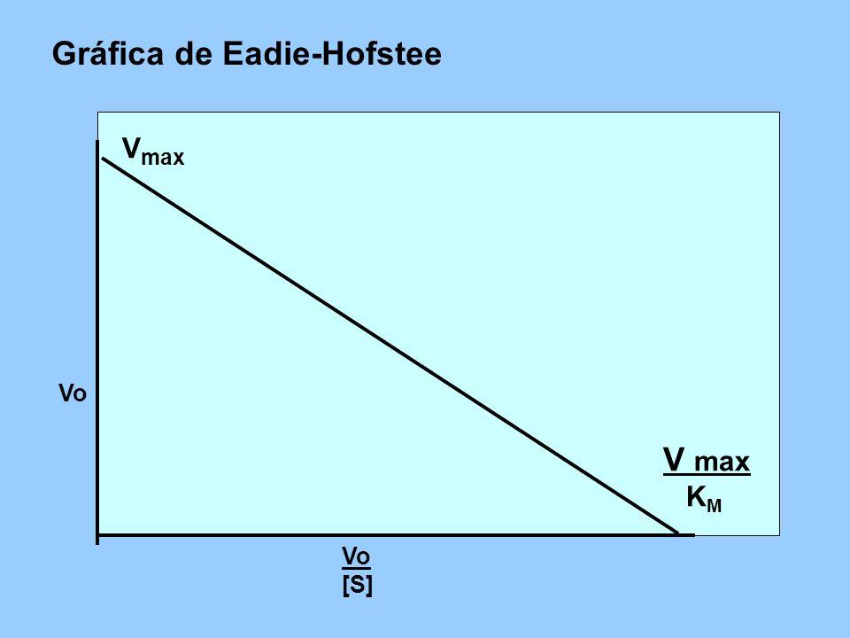 Gráfica de Eadie-Hofstee