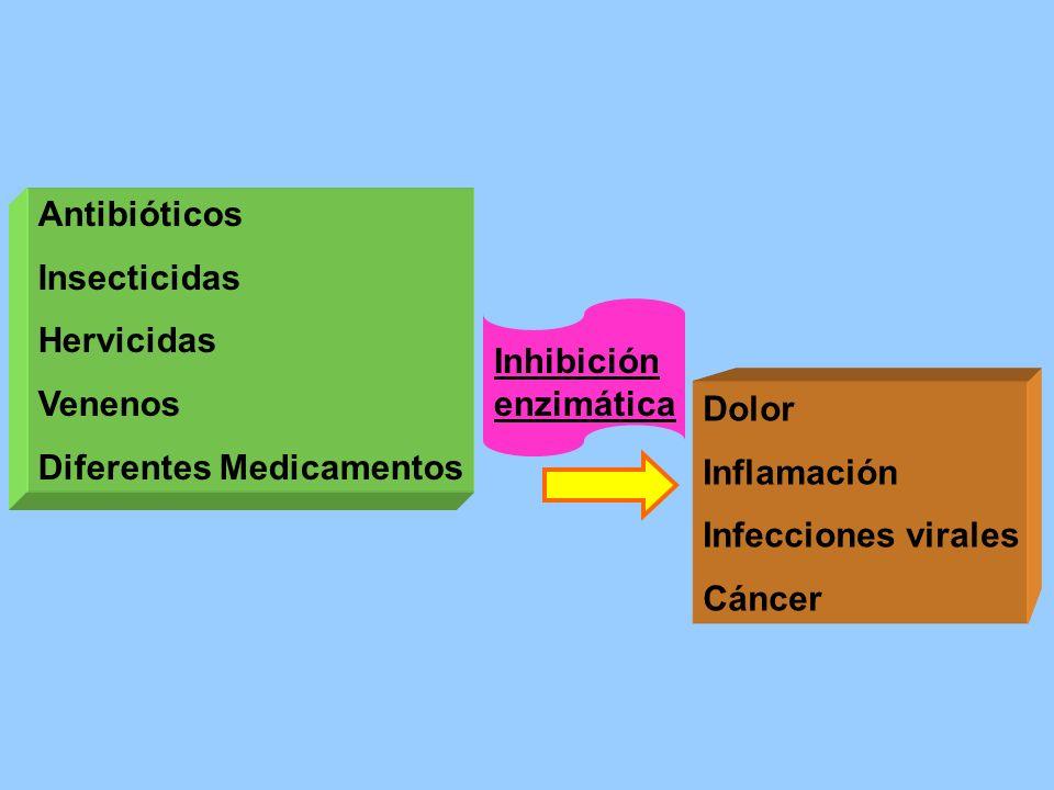 Antibióticos Insecticidas. Hervicidas. Venenos. Diferentes Medicamentos. Inhibición enzimática.