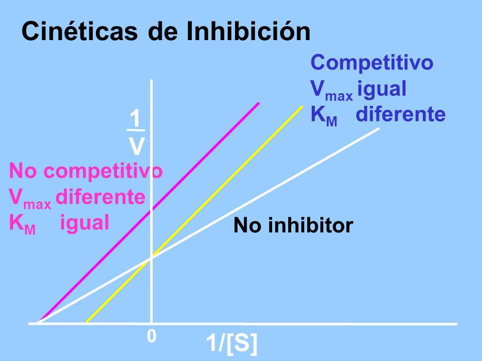 Cinéticas de Inhibición