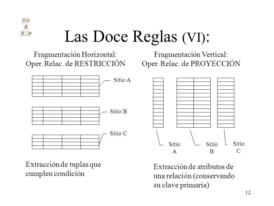 Las Doce Reglas (VI): Fragmentación Horizontal:
