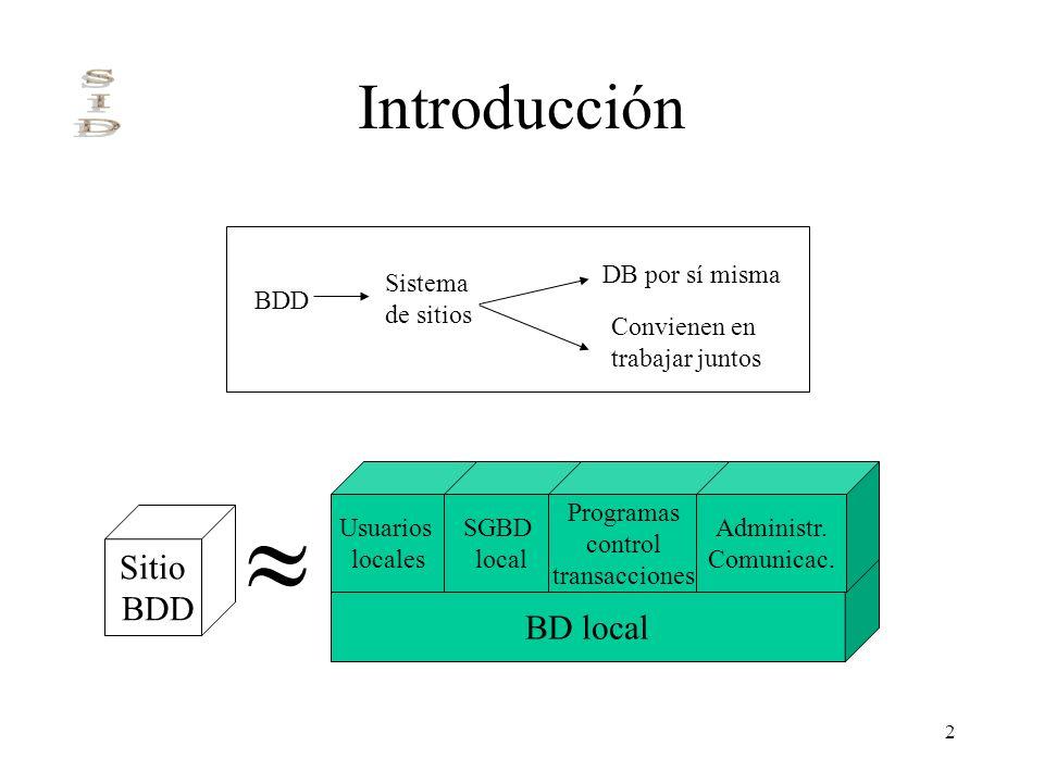  Introducción Sitio BDD BD local BDD Sistema de sitios