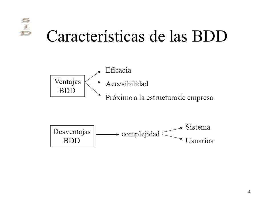 Características de las BDD