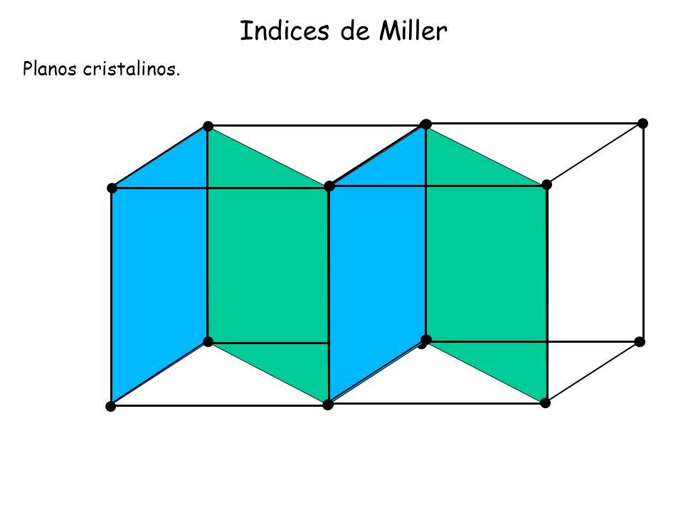 Indices de Miller Planos cristalinos.