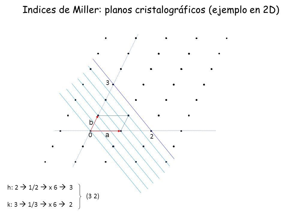 Indices de Miller: planos cristalográficos (ejemplo en 2D)