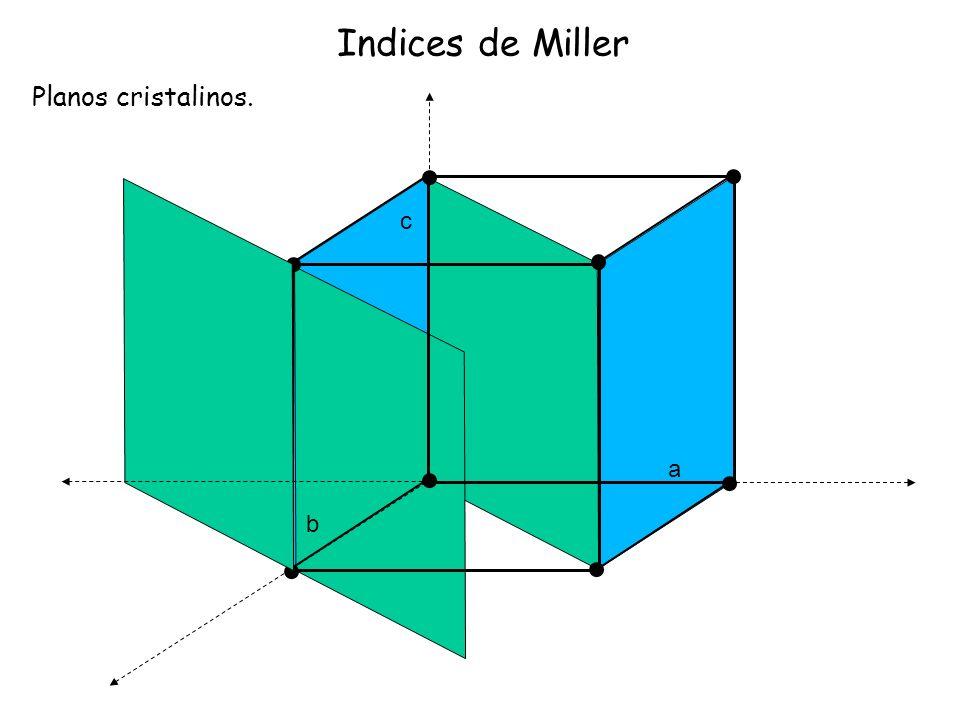 Indices de Miller Planos cristalinos. c a b