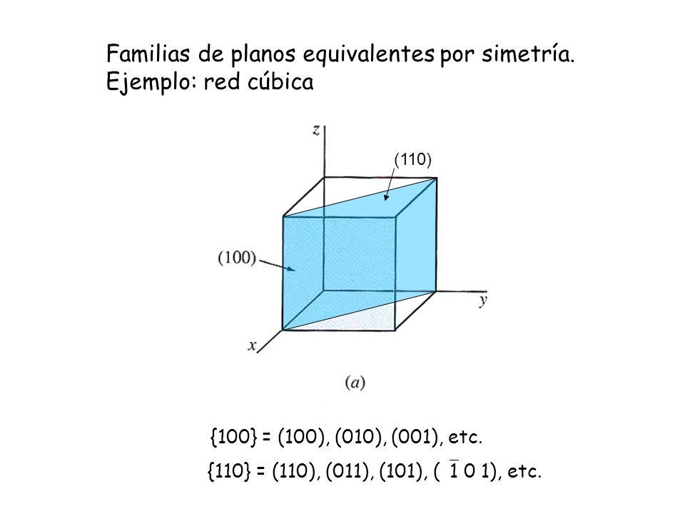 Familias de planos equivalentes por simetría. Ejemplo: red cúbica