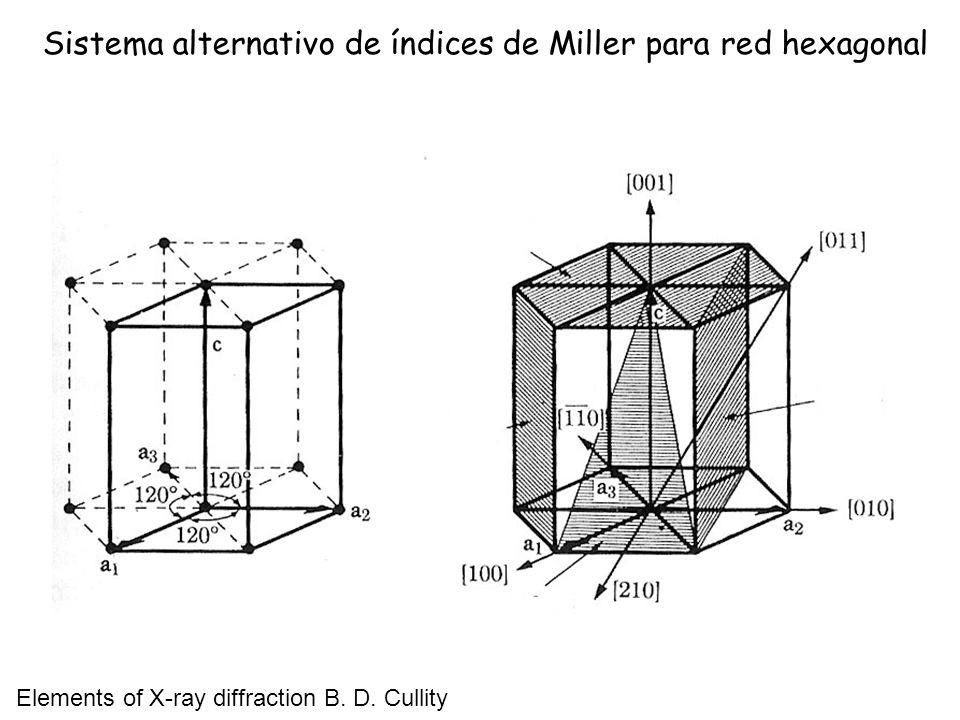 Sistema alternativo de índices de Miller para red hexagonal