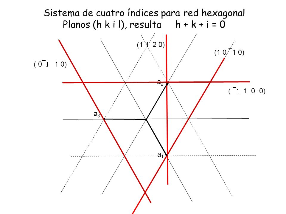 Sistema de cuatro índices para red hexagonal