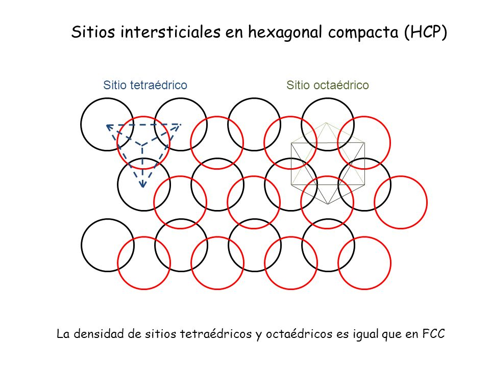 Sitios intersticiales en hexagonal compacta (HCP)