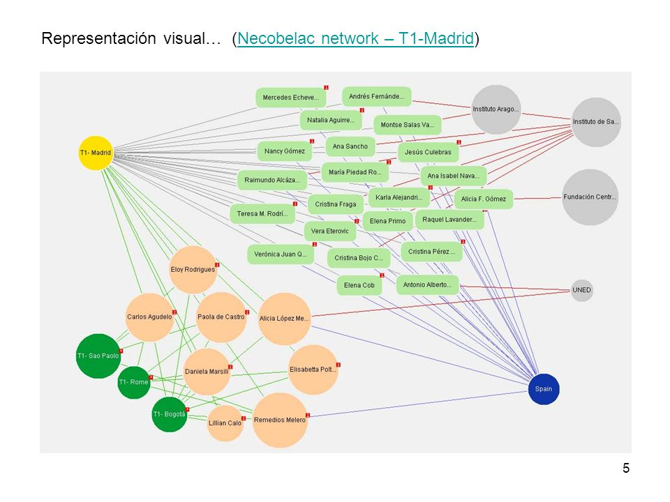 Representación visual… (Necobelac network – T1-Madrid)