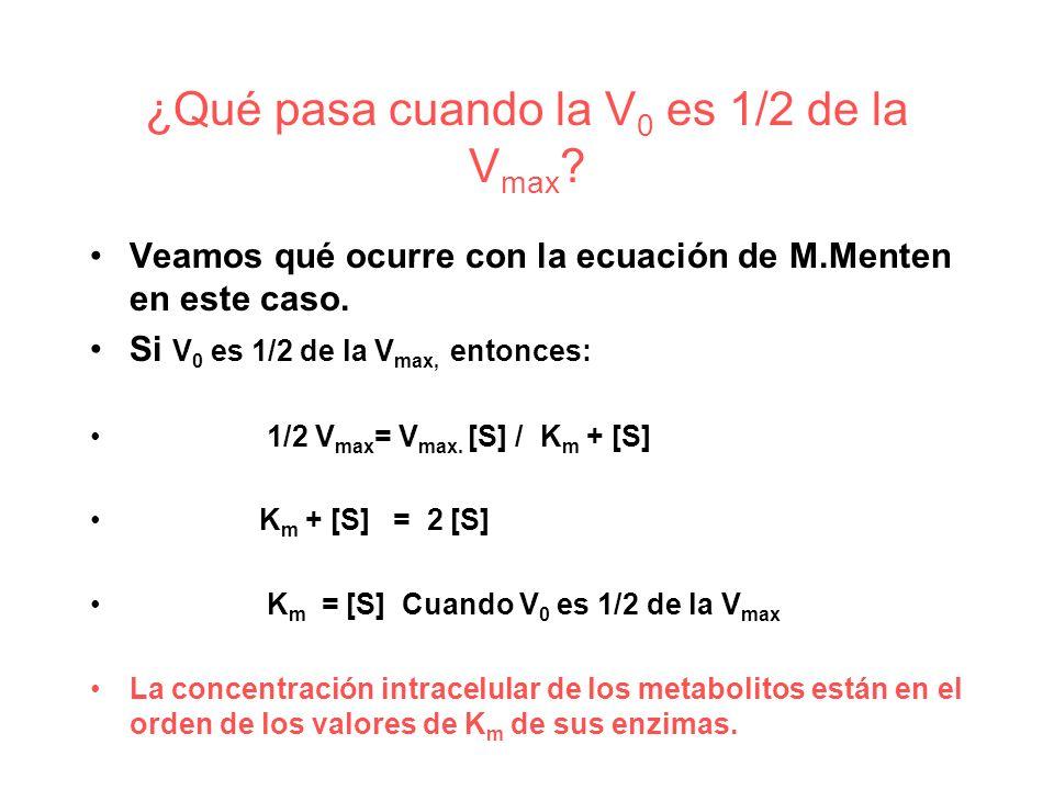 ¿Qué pasa cuando la V0 es 1/2 de la Vmax
