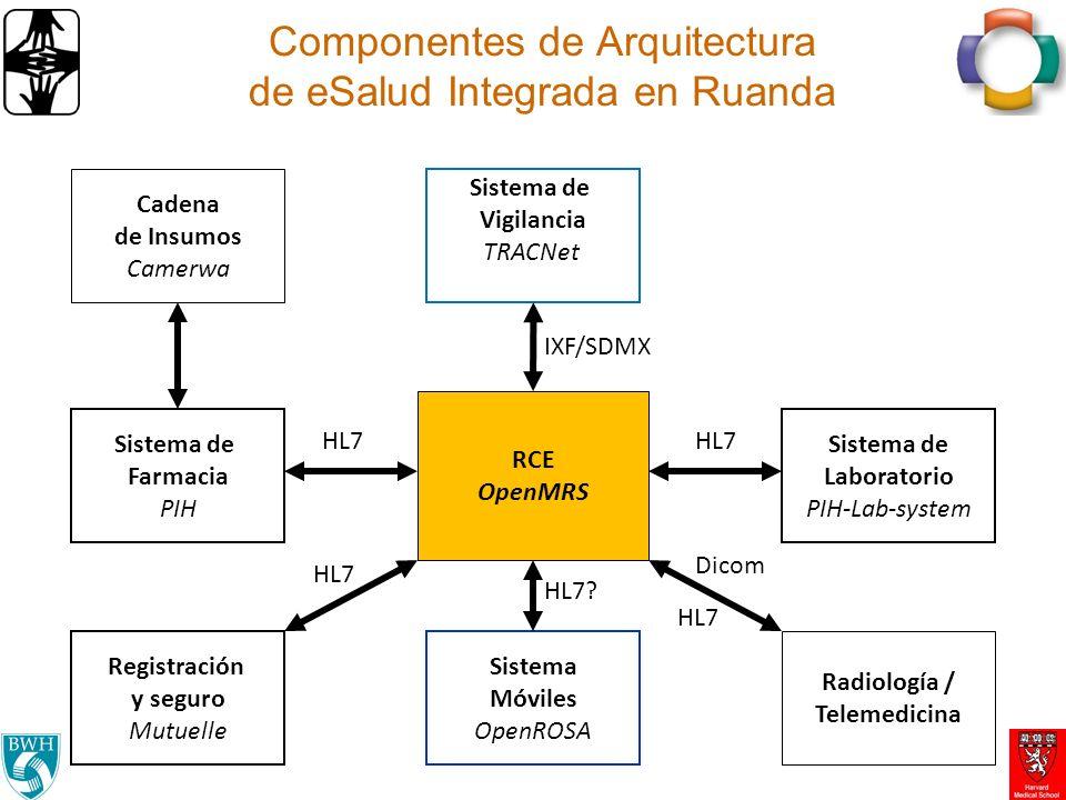 Componentes de Arquitectura de eSalud Integrada en Ruanda