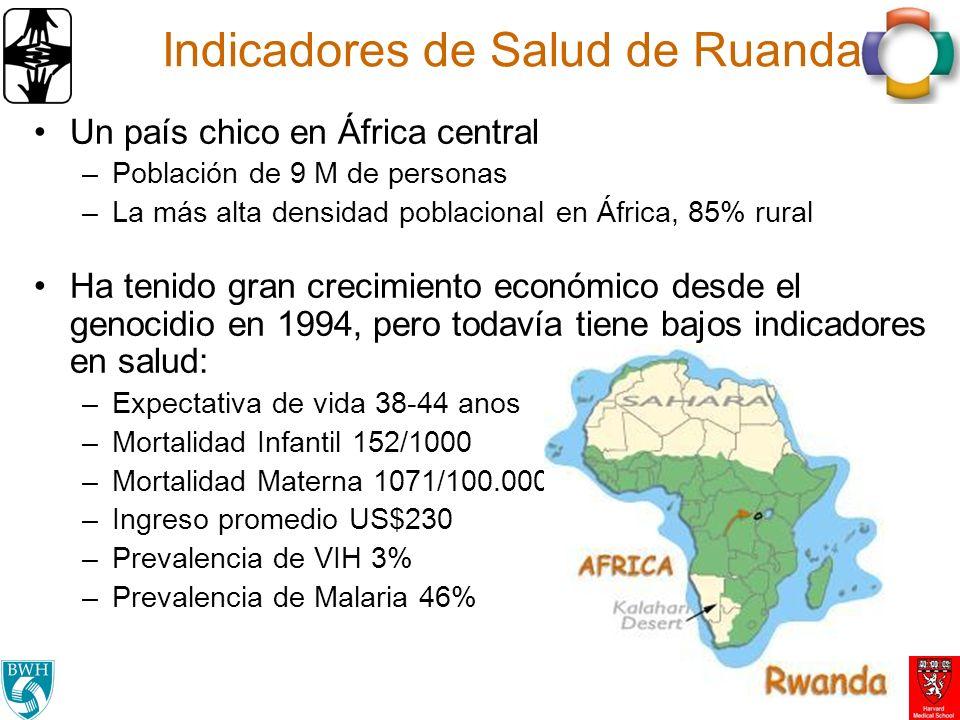 Indicadores de Salud de Ruanda