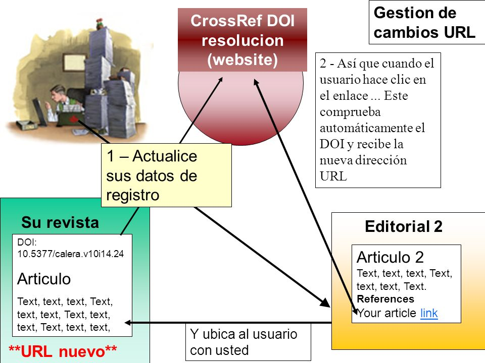 CrossRef DOI resolucion (website)