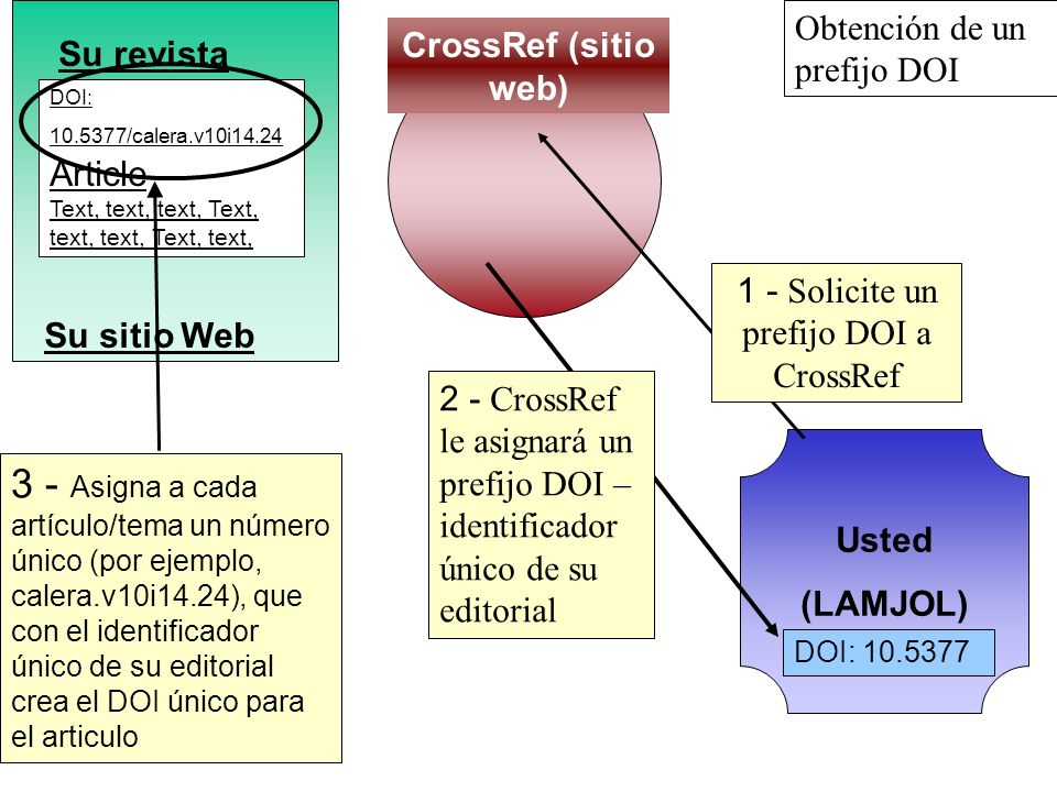 1 - Solicite un prefijo DOI a CrossRef