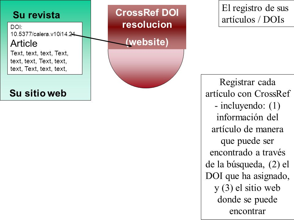 CrossRef DOI resolucion
