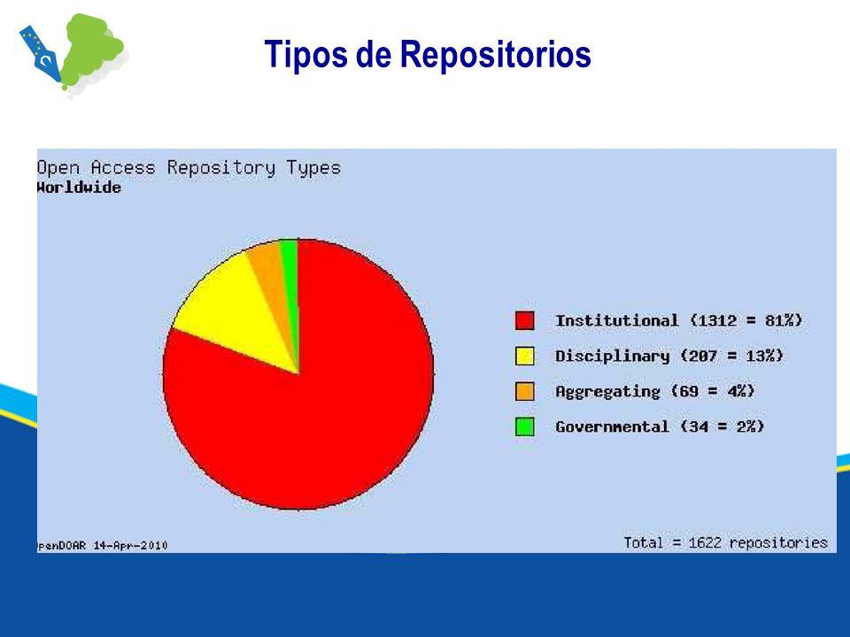 Tipos de Repositorios