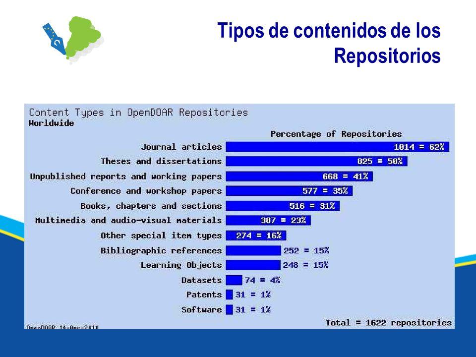 Tipos de contenidos de los Repositorios