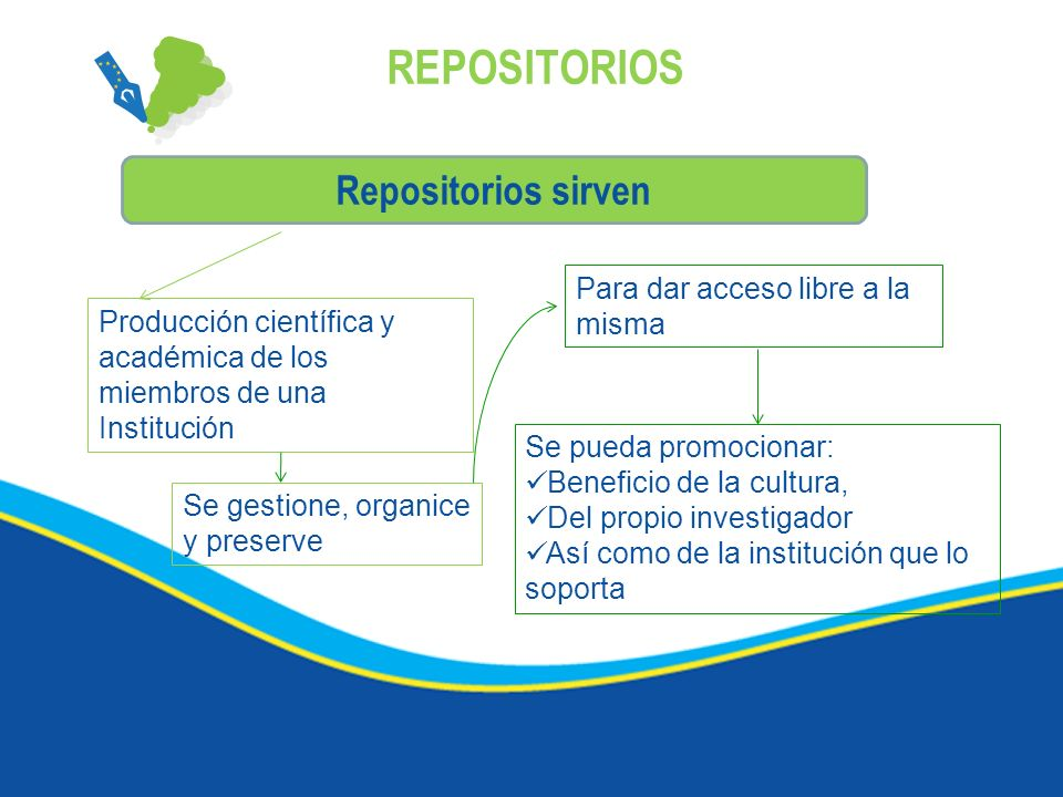 REPOSITORIOS Repositorios sirven Para dar acceso libre a la misma