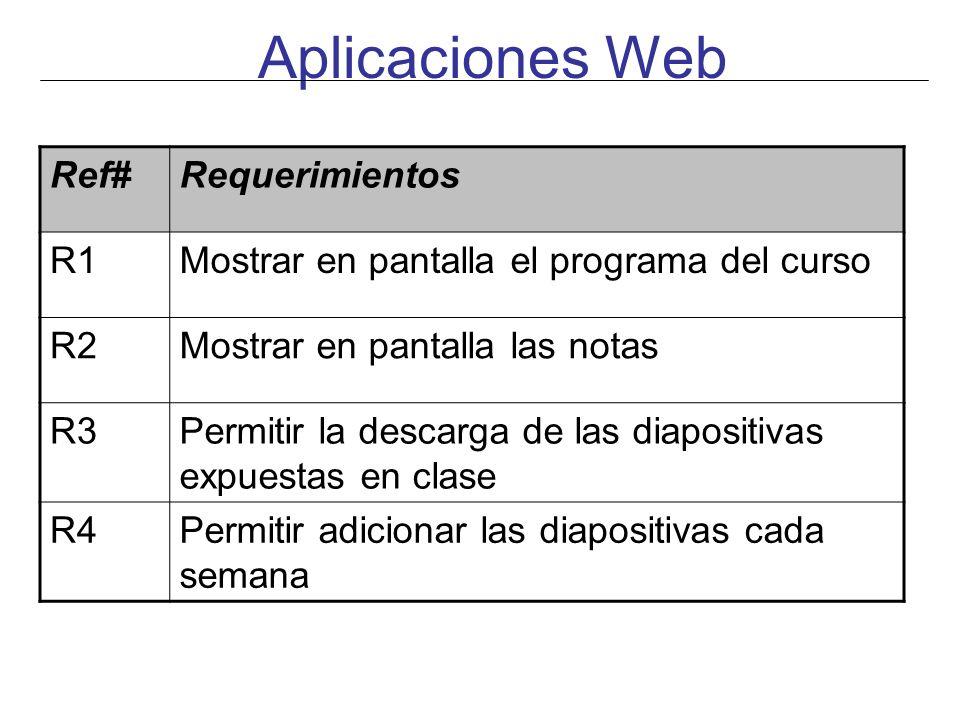 Aplicaciones Web Ref# Requerimientos R1