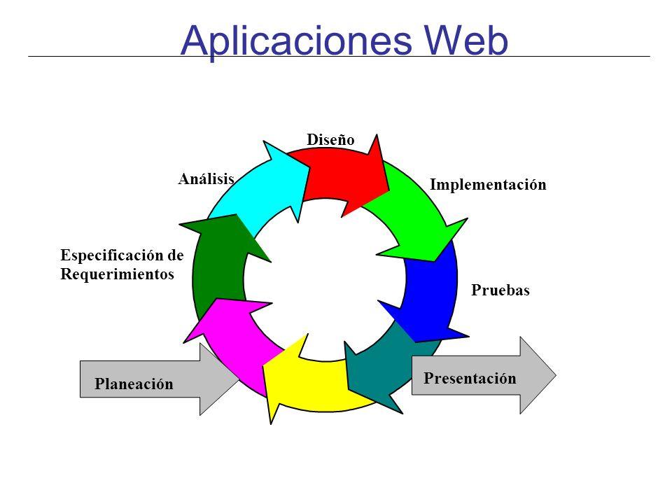 Aplicaciones Web Diseño Análisis Implementación Especificación de